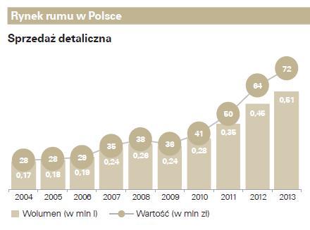 Rynek rumu w Polsce